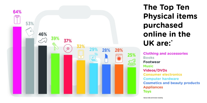 Top 10 Physical Items Purchased Online in the UK