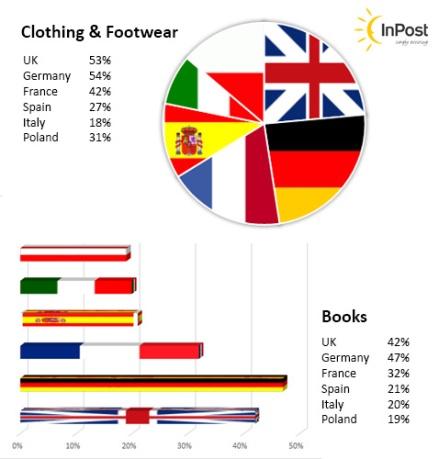 European eCommerce