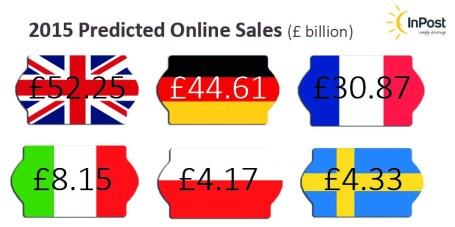 2015 Predicted Online Sales